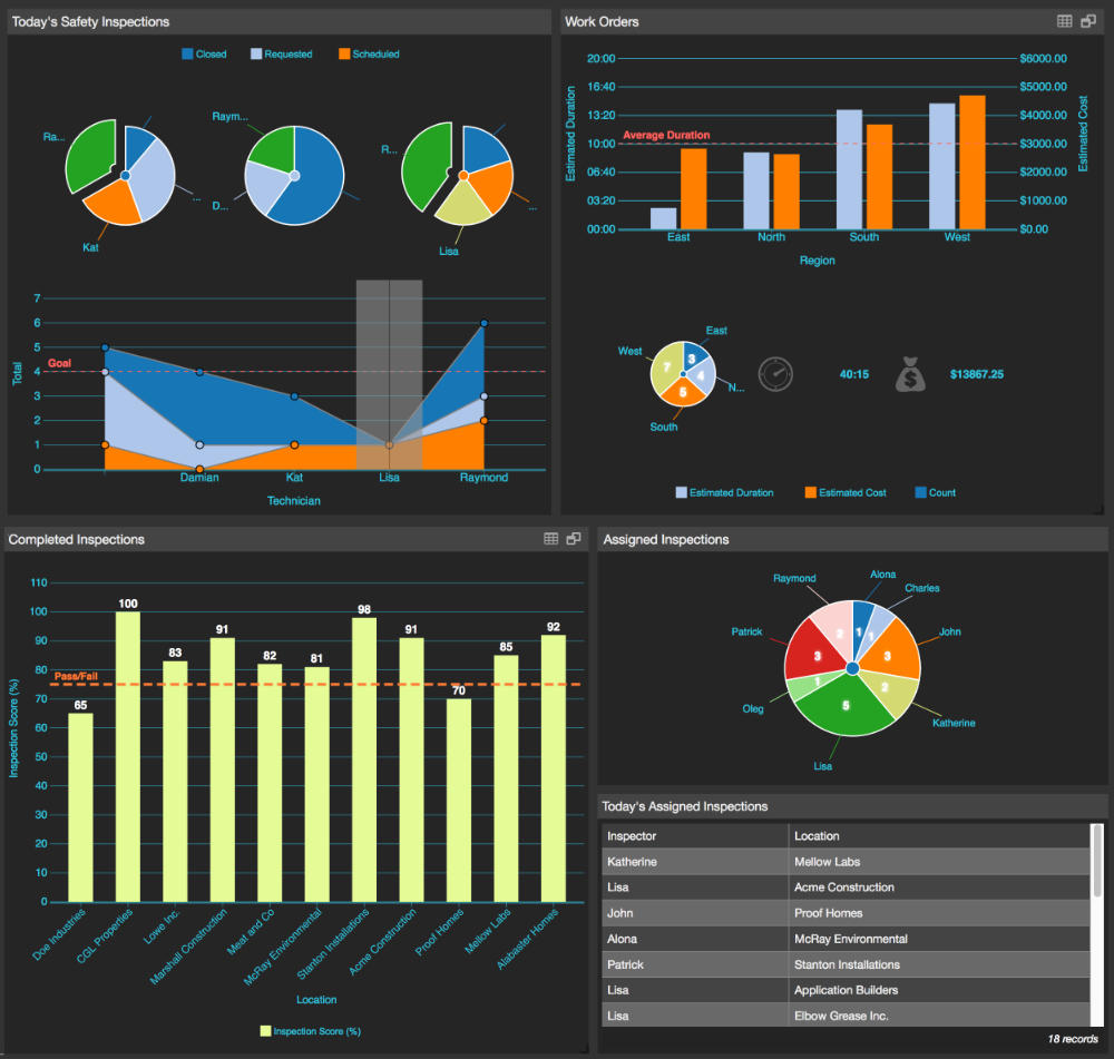 operational intelligence dashboards