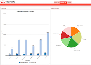 interactive dashboards for mobile apps