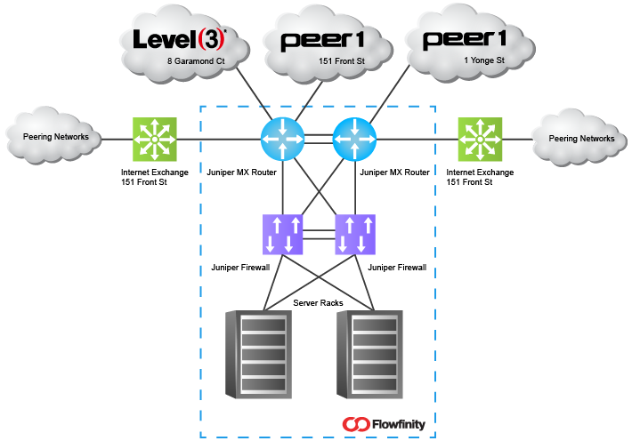 Network Diagram For The